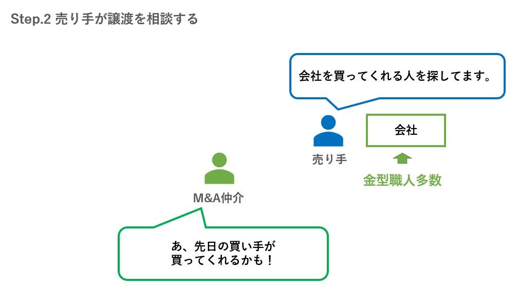Step.2 売り手が譲渡を相談する
